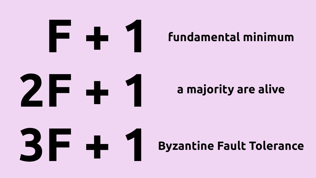 F + 1 2F + 1 3F + 1 fundamental minimum a major...