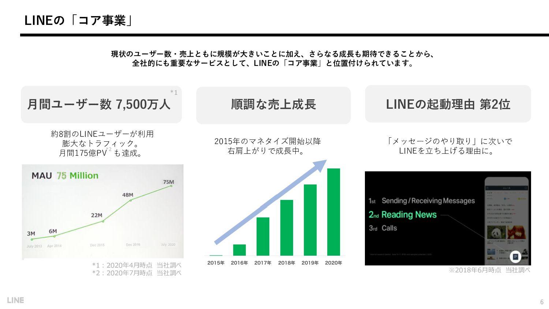 LINEの「コア事業」 約8割のLINEユーザーが利用 膨大なトラフィック。 月間175億PV...