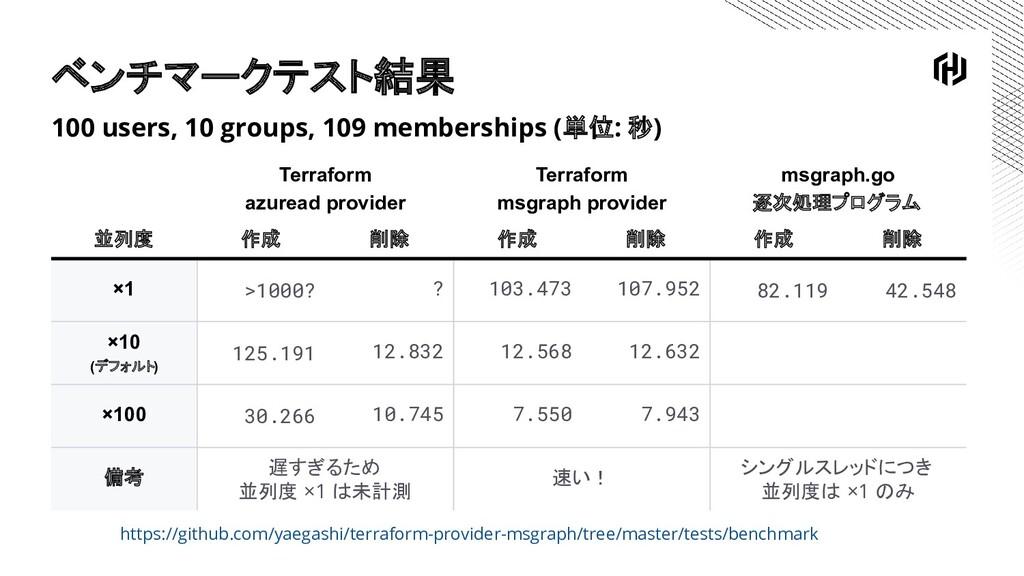 ベンチマークテスト結果 100 users, 10 groups, 109 membershi...