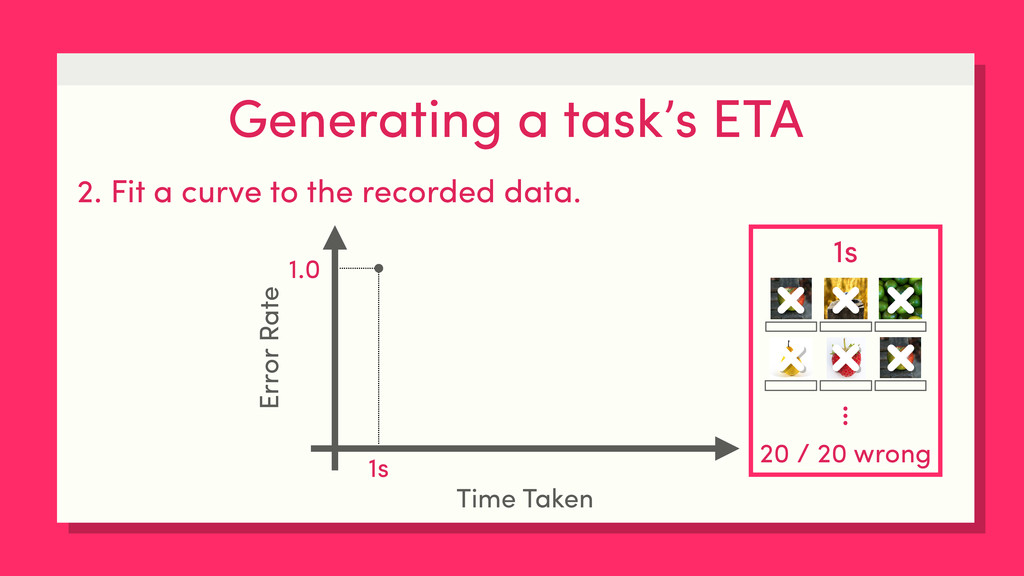 Generating a task's ETA 2. Fit a curve to the r...