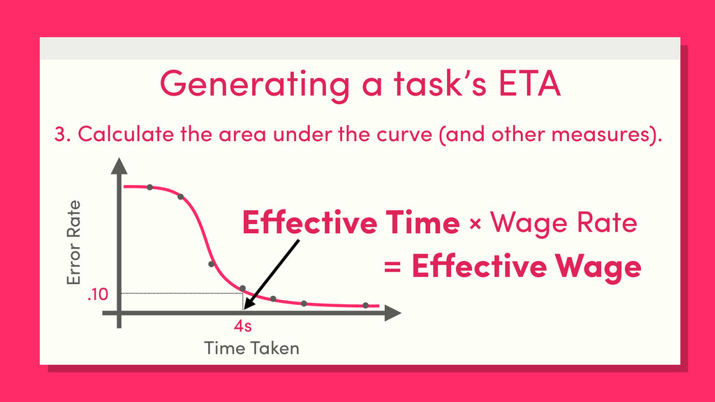 Generating a task's ETA 3. Calculate the area u...