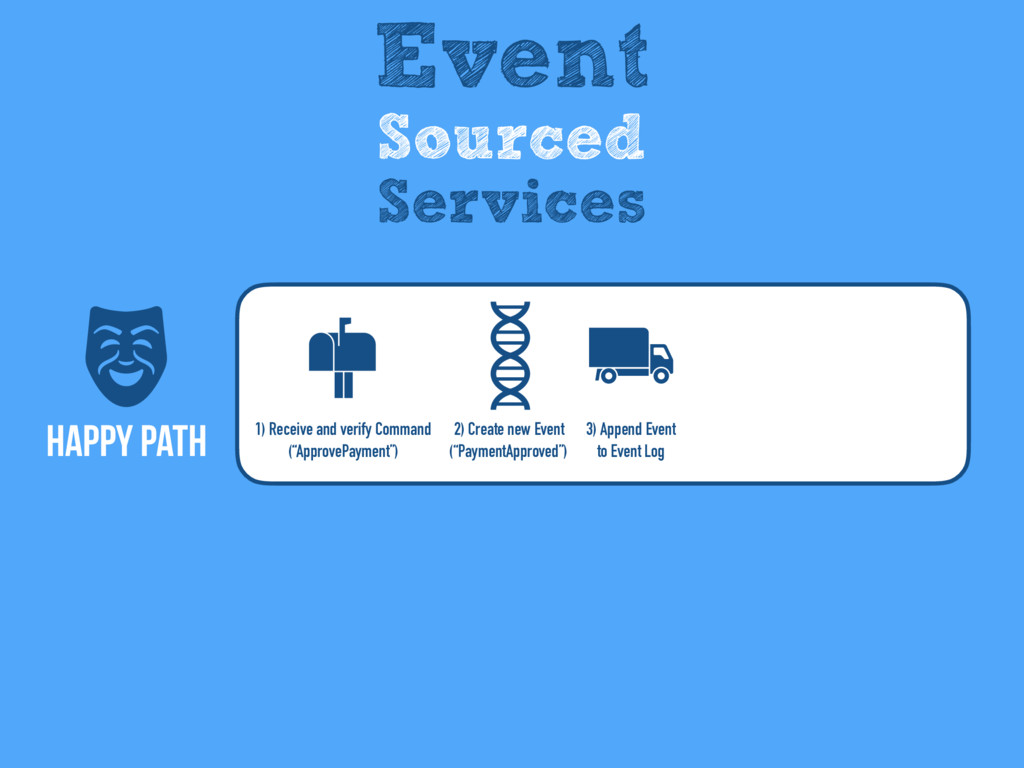 Happy Path Event Sourced Services 2) Create new...