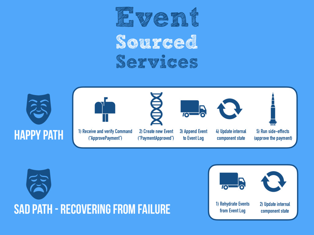 SAD Path - recovering from failure Happy Path E...