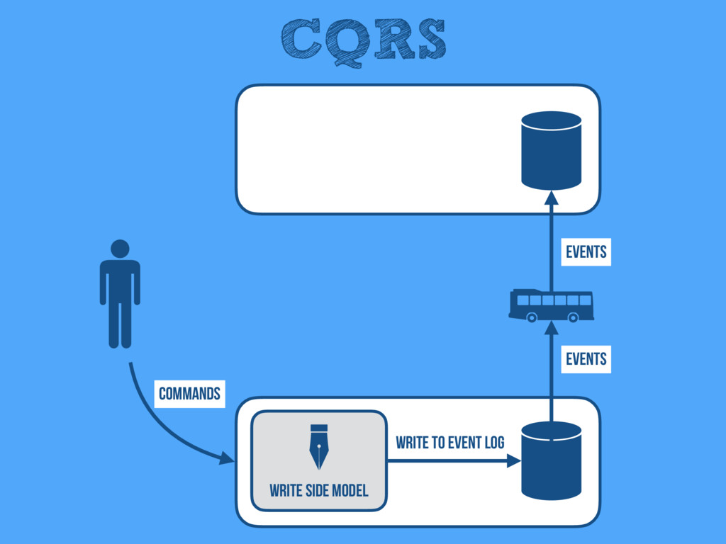 CQRS Write Side Model Events Events Write to Ev...