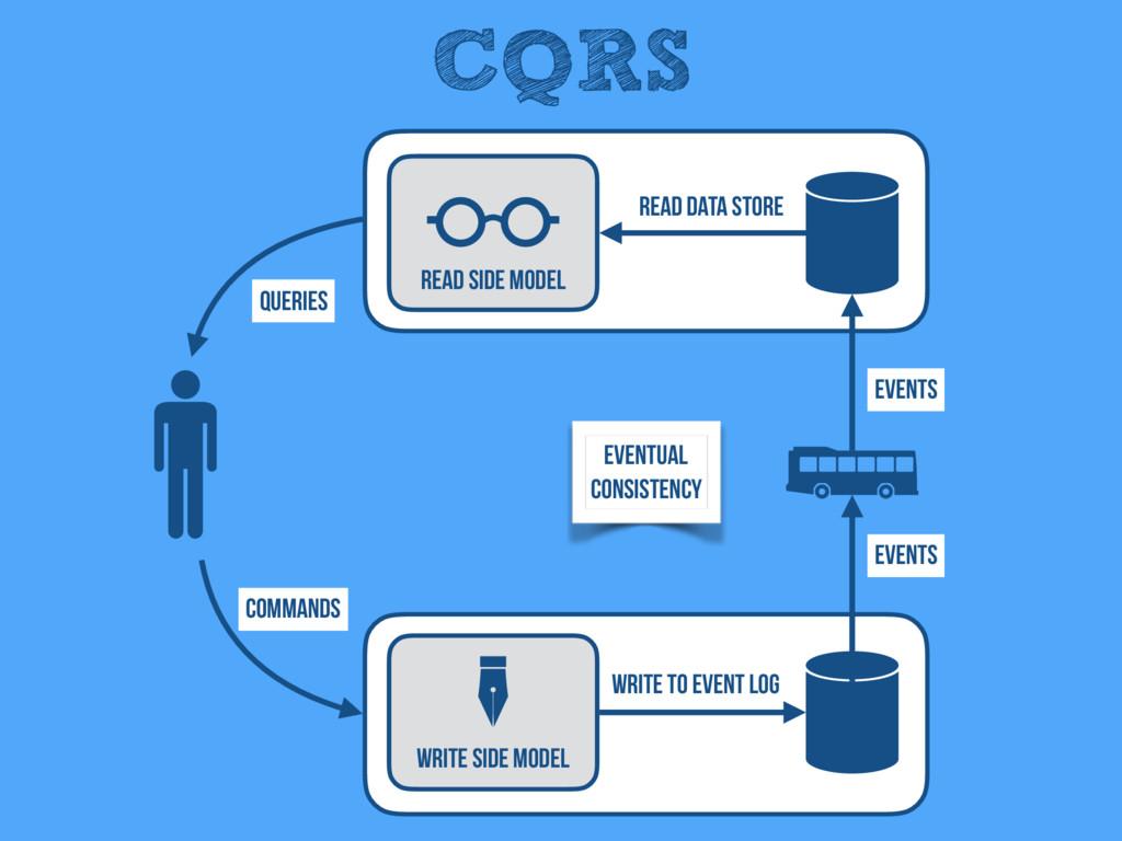 CQRS Read Side Model Write Side Model Events Qu...