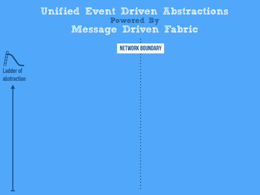 Unified Event Driven Abstractions Powered By Me...