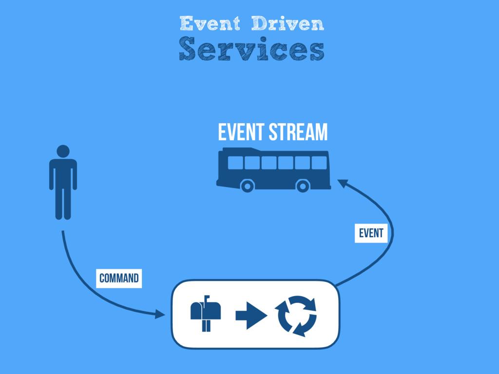 Event Driven Services Command Event Event Stream