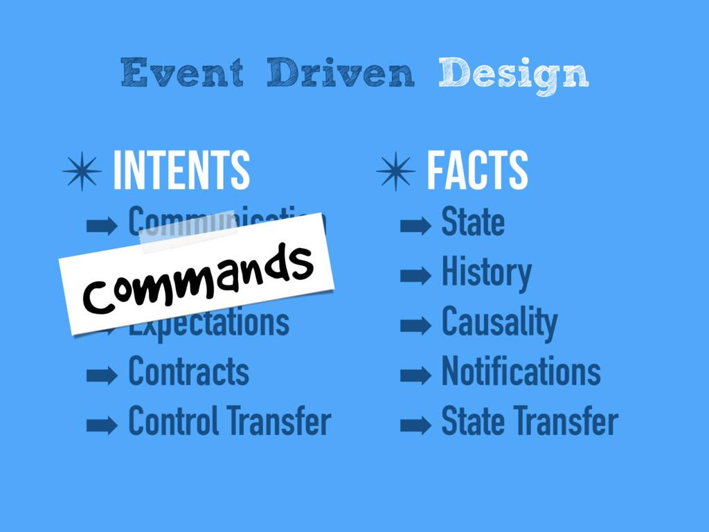 ✴ IntentS ➡ Communication ➡ Conversations ➡ Exp...