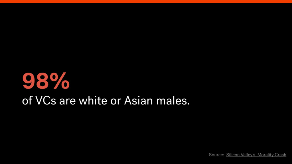 98% of VCs are white or Asian males. Source: Si...