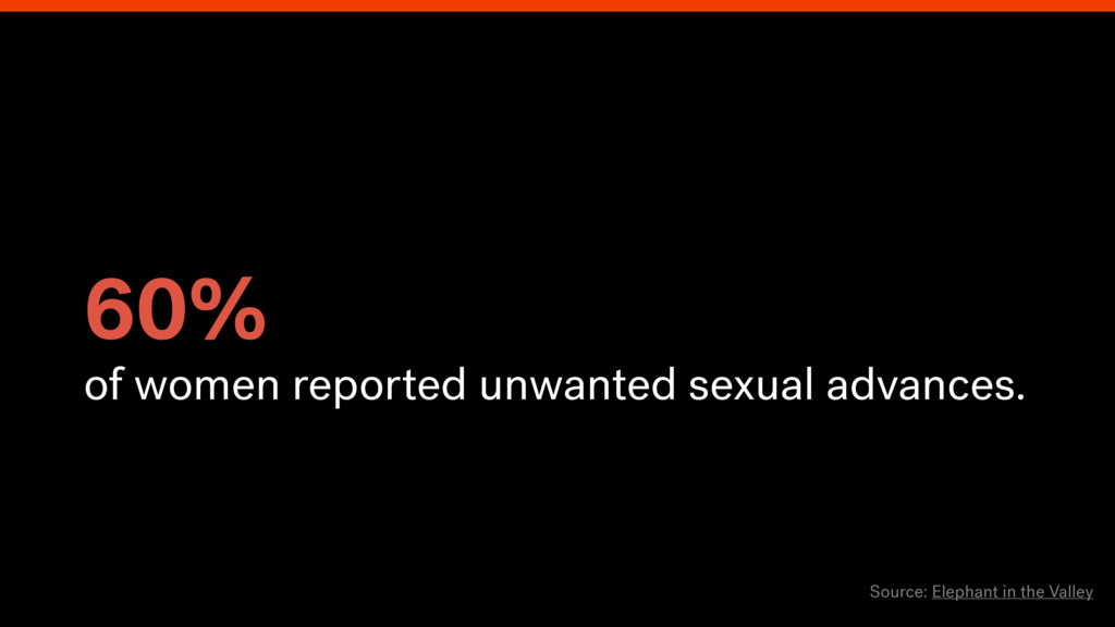 60% of women reported unwanted sexual advances....