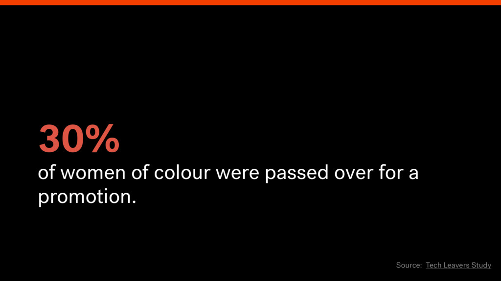 30% of women of colour were passed over for a p...