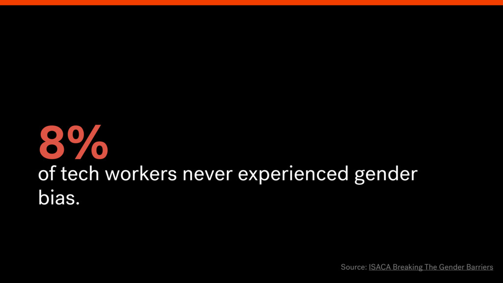 8% of tech workers never experienced gender bia...