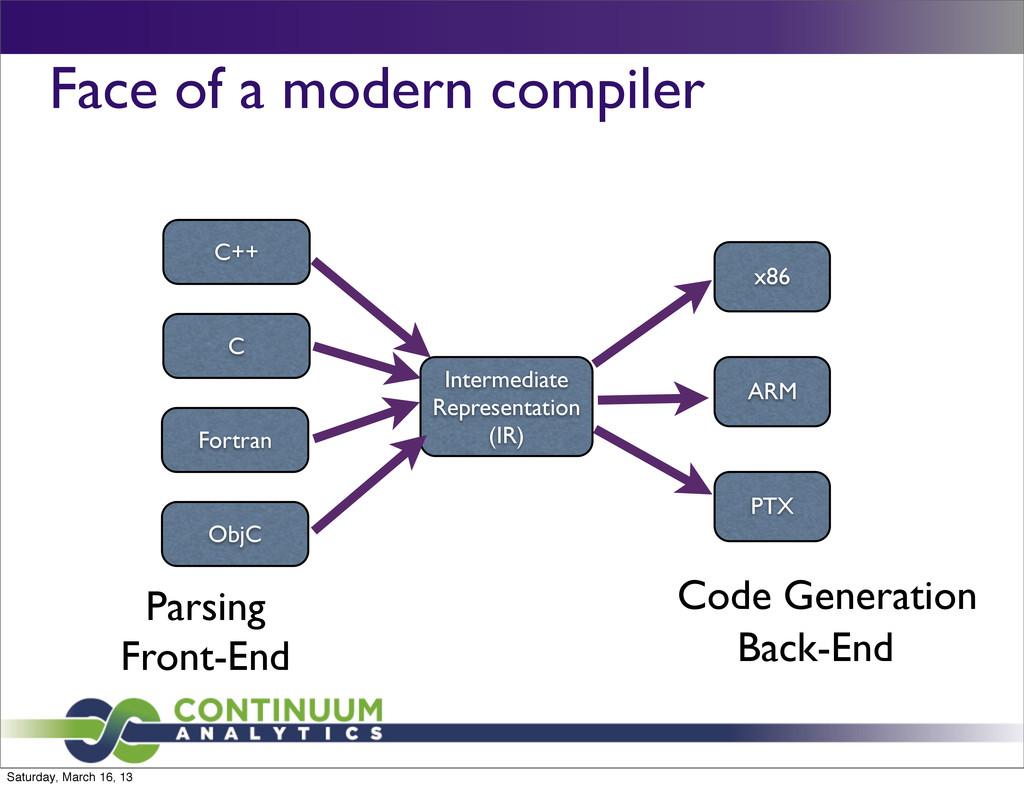 Face of a modern compiler Intermediate Represen...