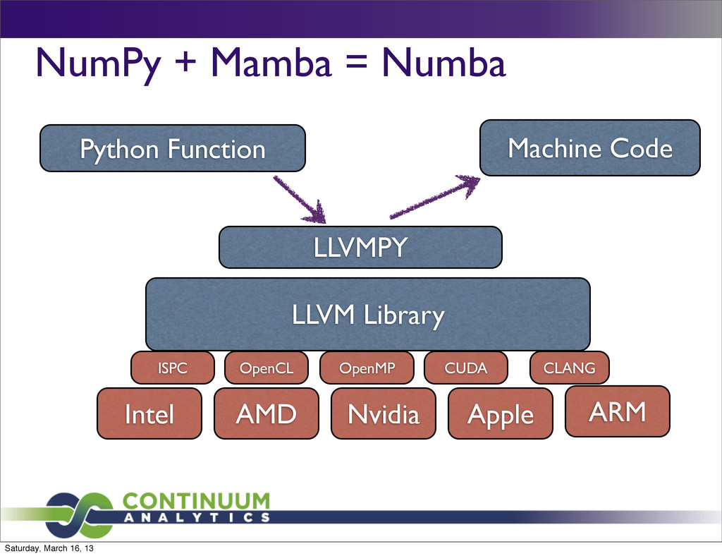 NumPy + Mamba = Numba LLVM Library Intel Nvidia...