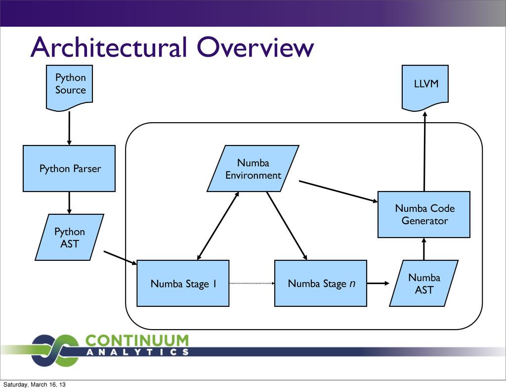 Architectural Overview Python Source Python Par...