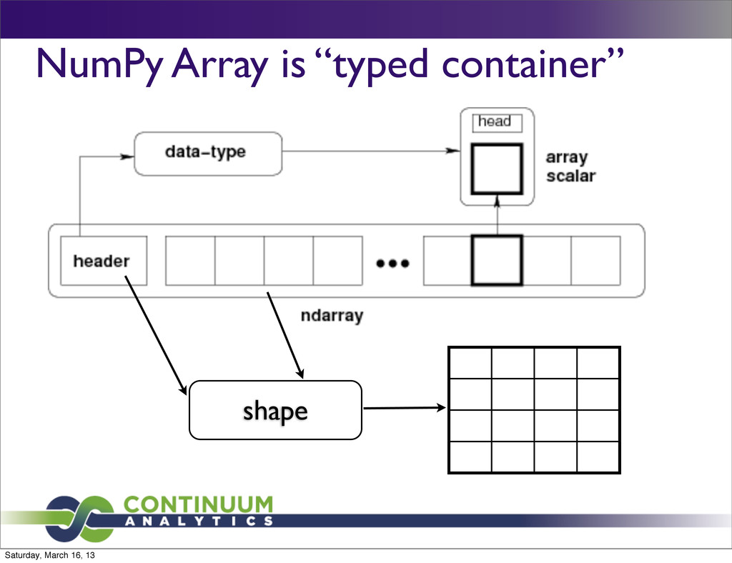 """NumPy Array is """"typed container"""" shape Saturday..."""