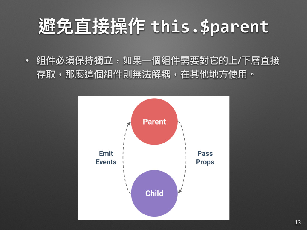 避免直接操作 this.$parent • 組件必須保持獨立,如果⼀一個組件需要對它的上/下層...