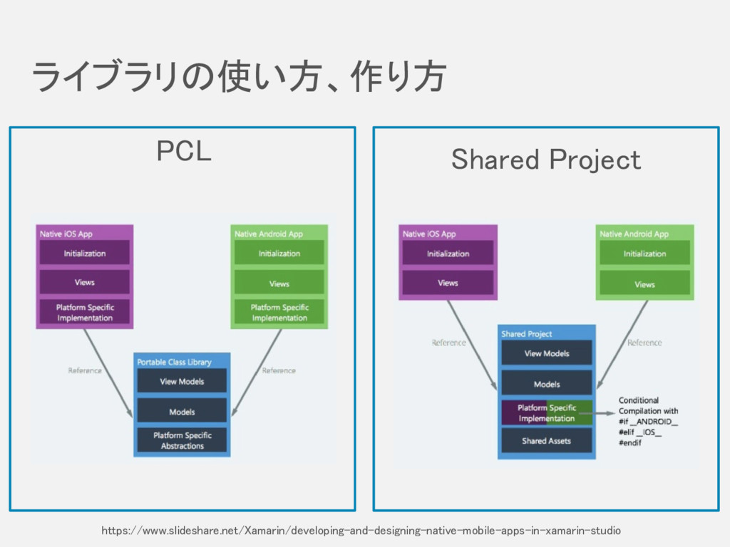 PCL ライブラリの使い方、作り方 Shared Project https://www.sl...