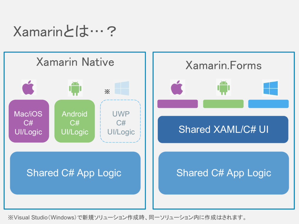 Xamarinとは…? Shared C# App Logic Shared C# App L...