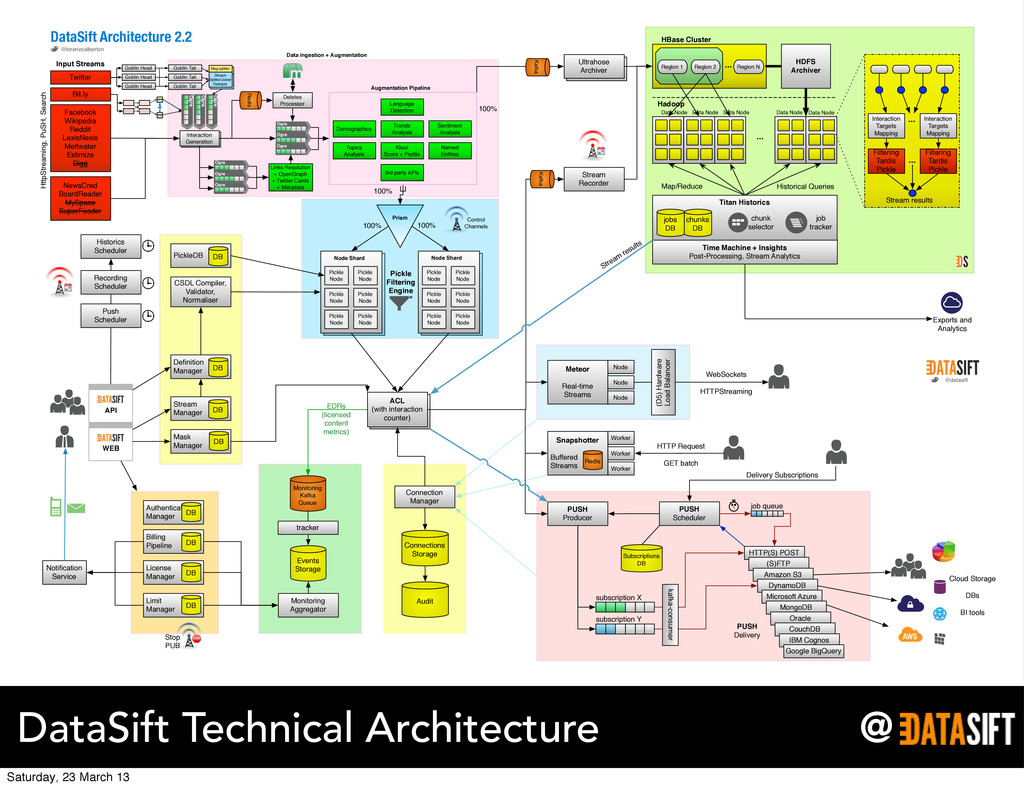 @ DataSift Technical Architecture Ultrahose Arc...
