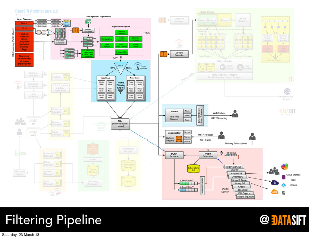 @ Filtering Pipeline Ultrahose Archiver push Pi...