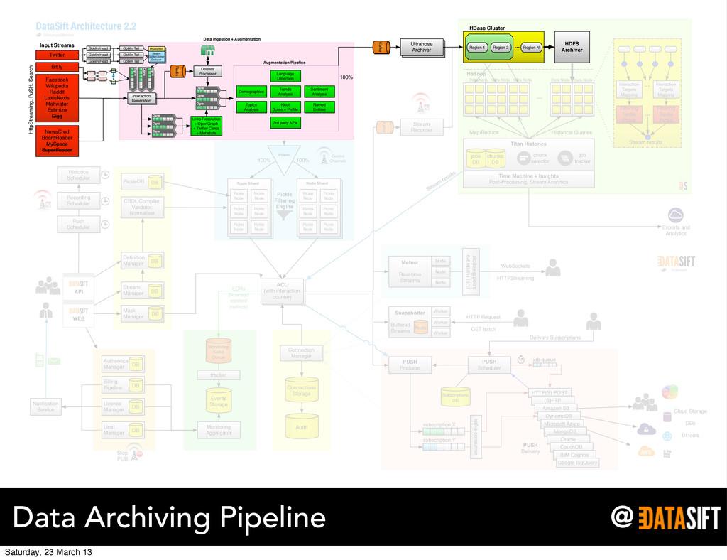 @ Data Archiving Pipeline Ultrahose Archiver pu...