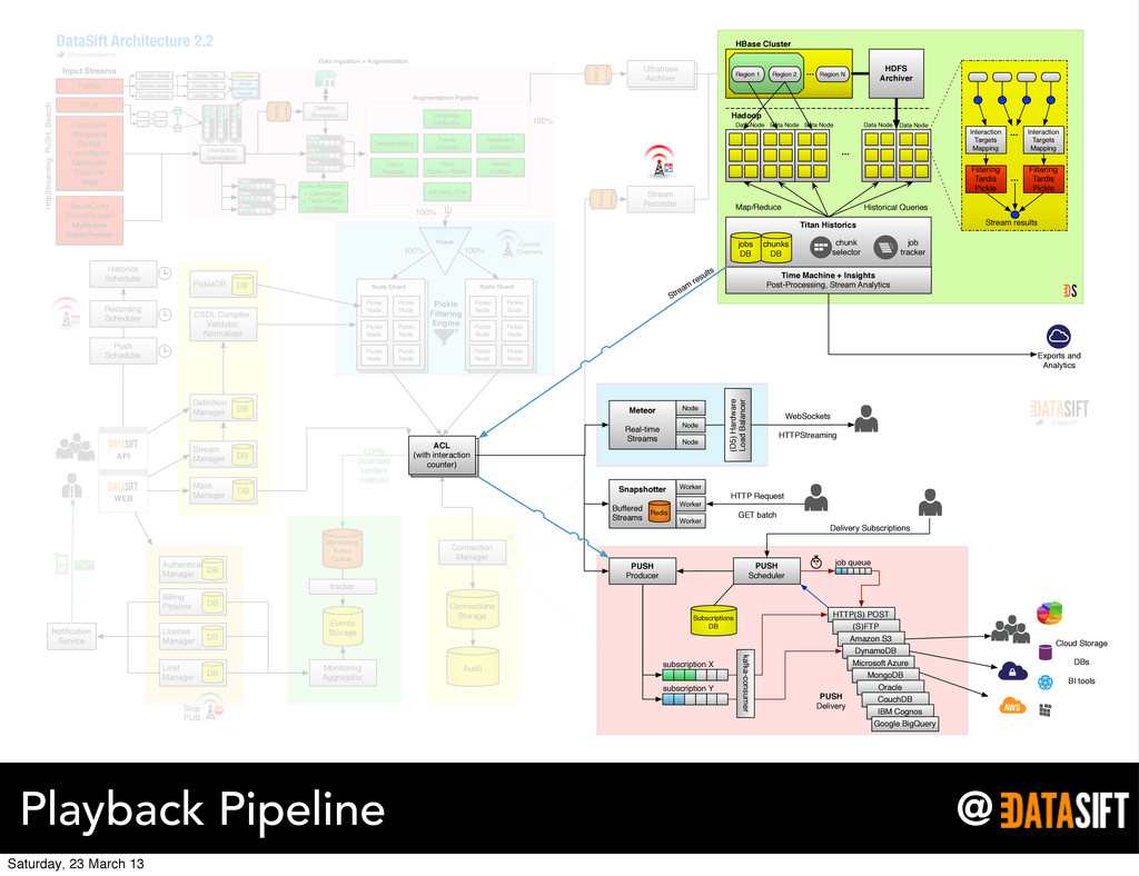 @ Playback Pipeline Ultrahose Archiver push Pic...