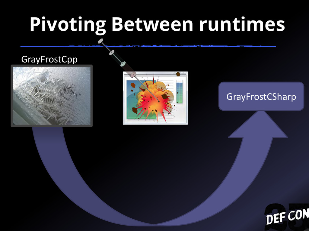 GrayFrostCSharp GrayFrostCpp Pivoting Between r...