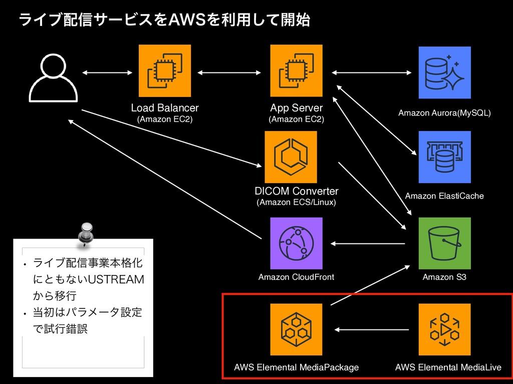 App Serve r  (Amazon EC2) Amazon CloudFront Ama...