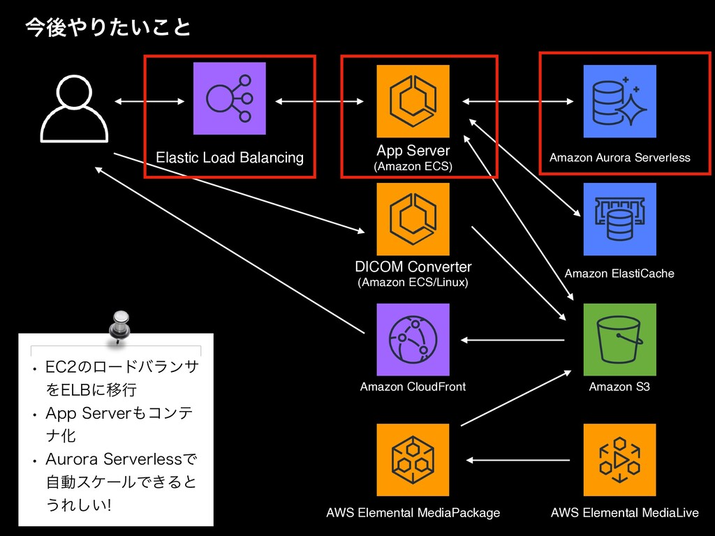 App Serve r  (Amazon ECS) Amazon CloudFront Ama...