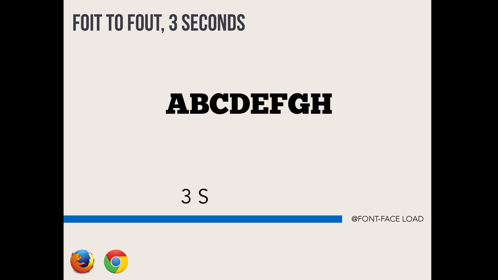 3 S ABCDEFGH FOIT to FOUT, 3 seconds @FONT-FACE...