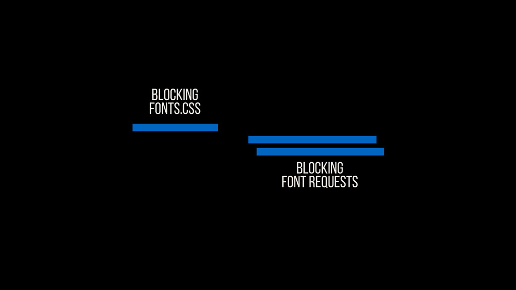BLOCKING FONTS.CSS Blocking FONT REQUESTS