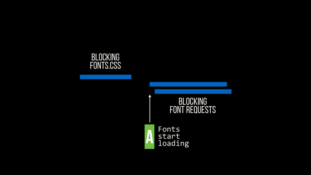 BLOCKING FONTS.CSS Blocking FONT REQUESTS A Fon...
