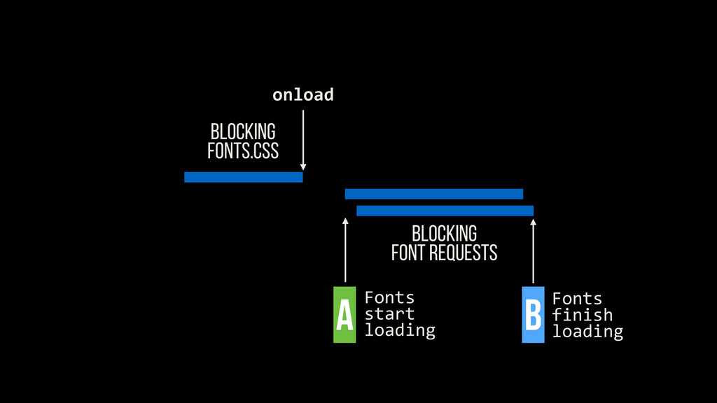 BLOCKING FONTS.CSS Blocking FONT REQUESTS onloa...