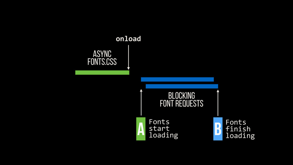 ASYNC FONTS.CSS Blocking FONT REQUESTS onload F...
