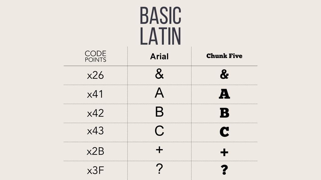 BASIC LATIN CODE POINTS Arial Chunk Five x26 & ...