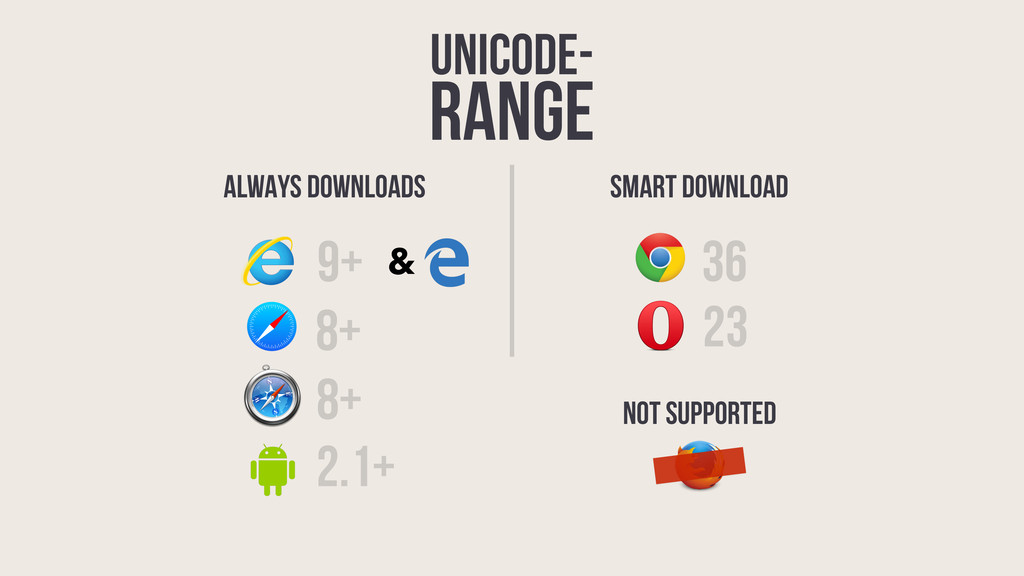 unicode- range 36 9+ 23 8+ 2.1+ 8+ ALWAYS DOWNL...