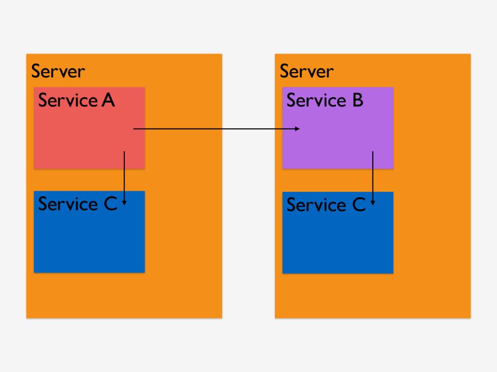 Server Service A Server Service B Service C Ser...