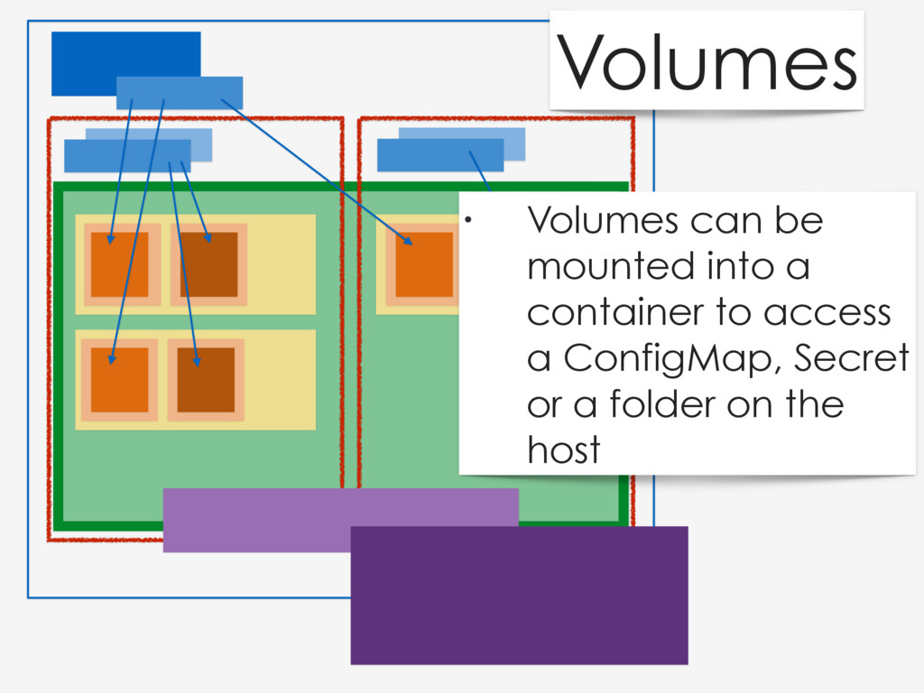 Volumes • Volumes can be mounted into a contain...