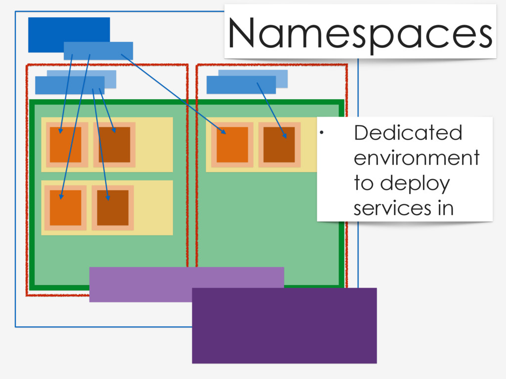 Namespaces • Dedicated environment to deploy se...