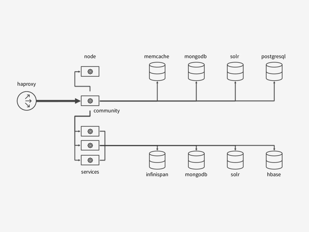haproxy node memcache postgresql mongodb solr i...