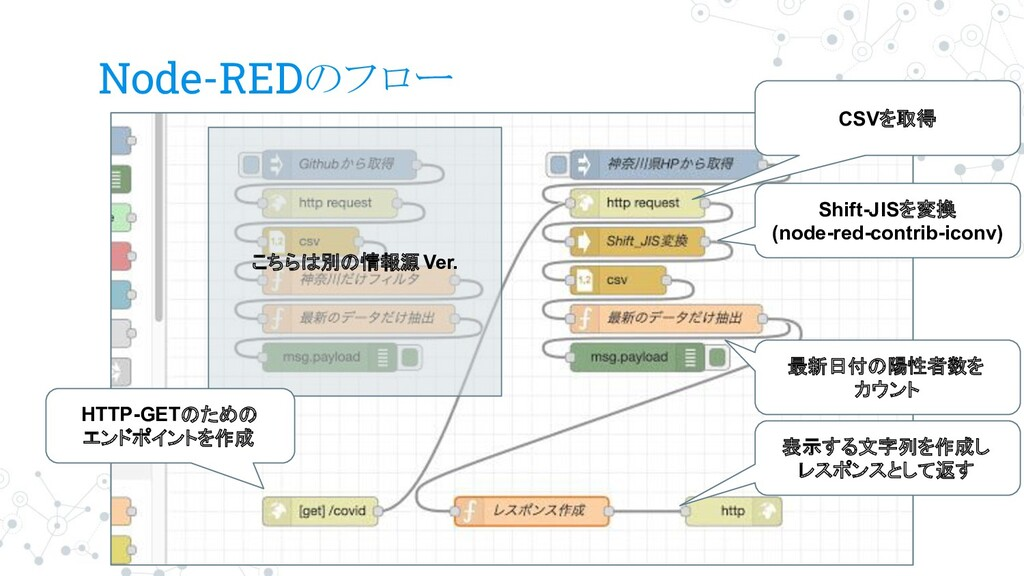 Node-REDのフロー こちらは別の情報源 Ver. HTTP-GETのための エンドポイン...