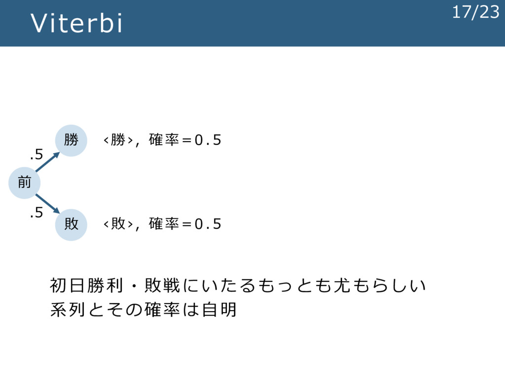 Viterbi 勝 敗 .5 .5 前 初日勝利・敗戦にいたるもっとも尤もらしい 系列とその確...