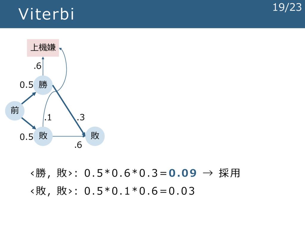 Viterbi 勝 敗 上機嫌 敗 前 .3 .6 ‹勝, 敗›: 0.5*0.6*0.3=0...