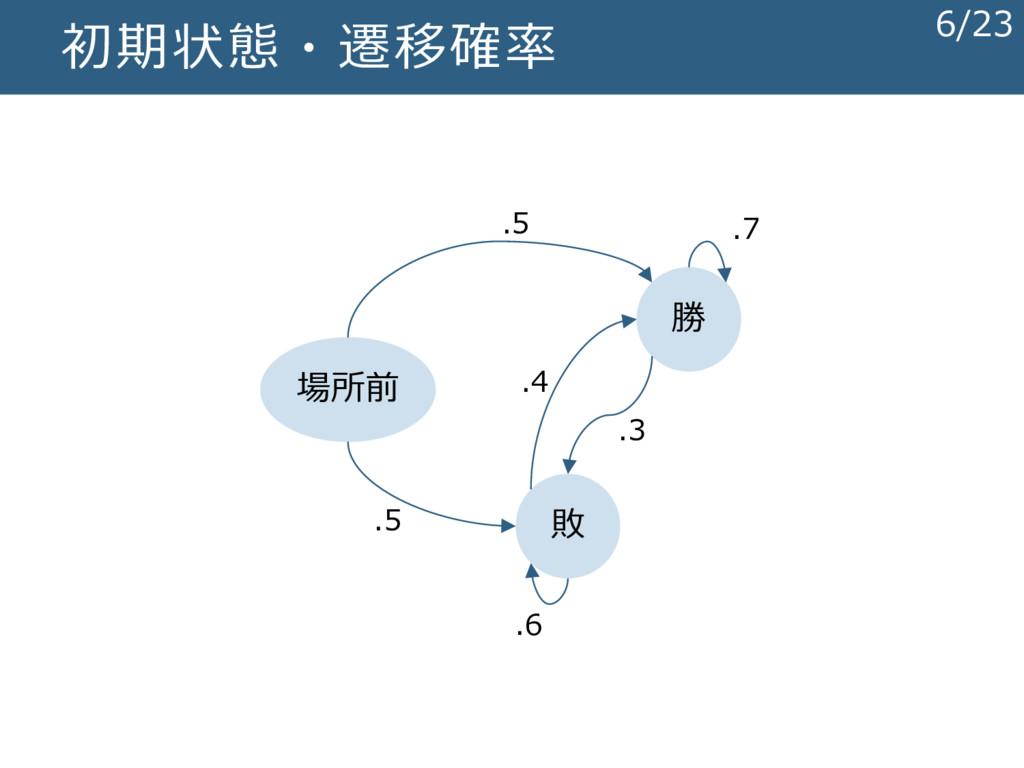 初期状態・遷移確率 勝 敗 場所前 .5 .5 .7 .3 .6 .4 6/23