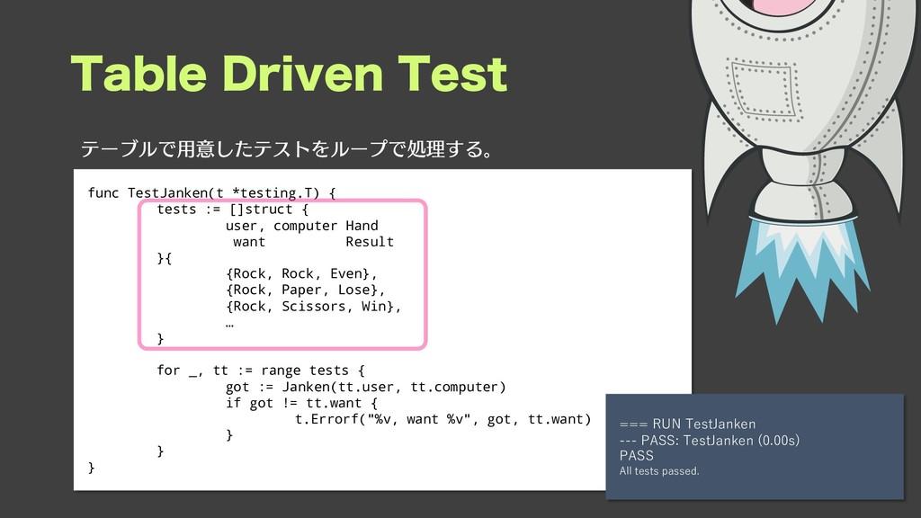 5BCMF%SJWFO5FTU func TestJanken(t *testing.T)...