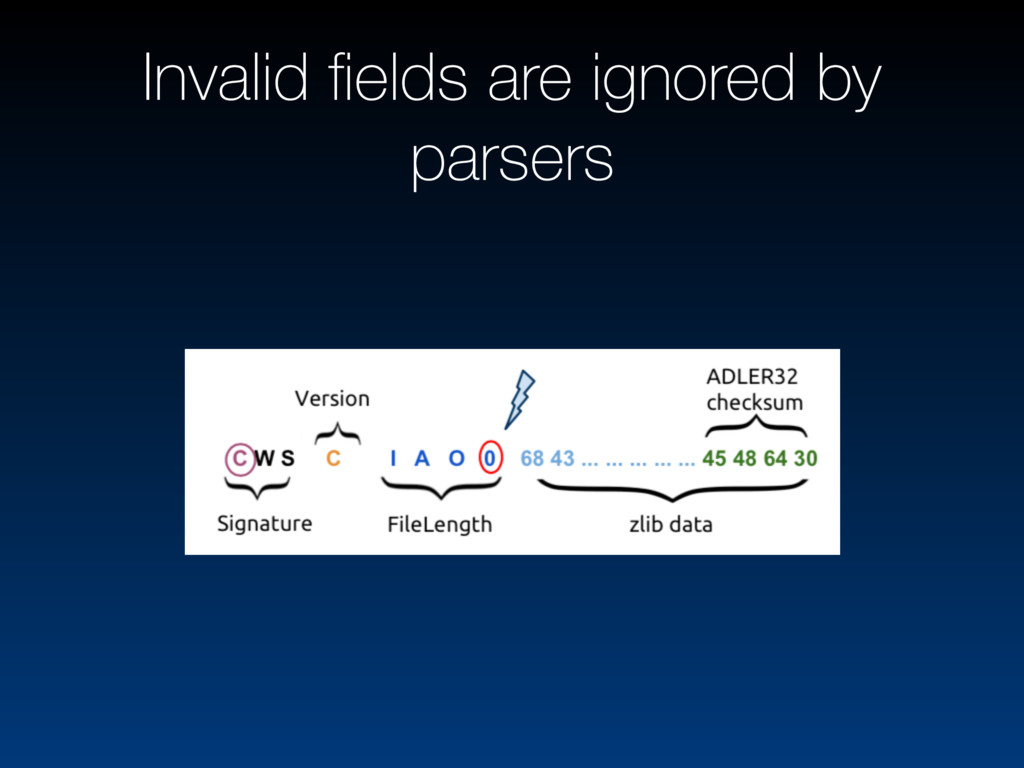 Invalid fields are ignored by parsers