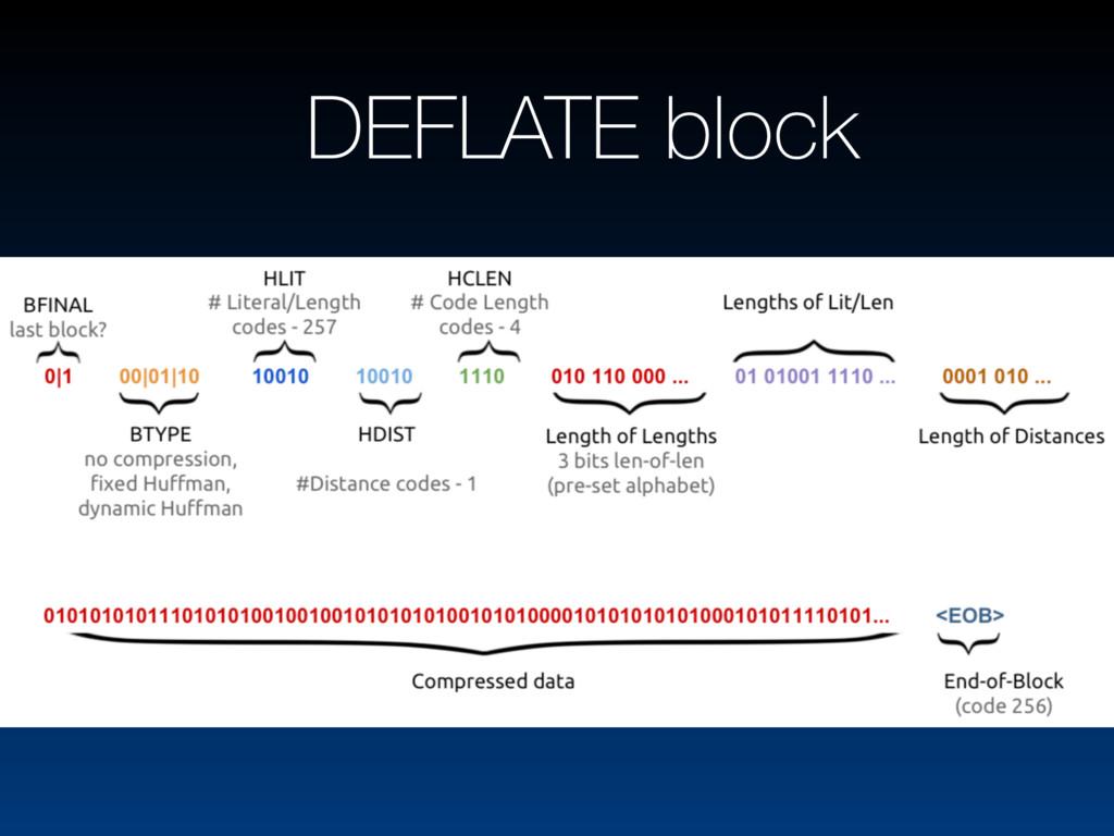 DEFLATE block