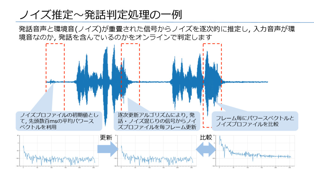 ノイズ推定〜発話判定処理の⼀例 発話⾳声と環境⾳(ノイズ)が重畳された信号からノイズを逐次的に...