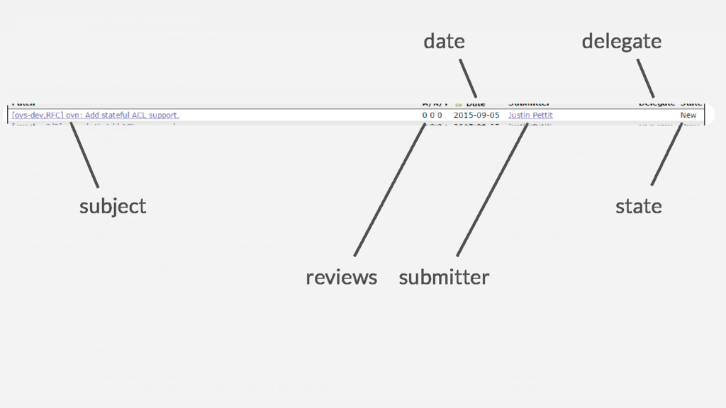 state submitter reviews subject date delegate